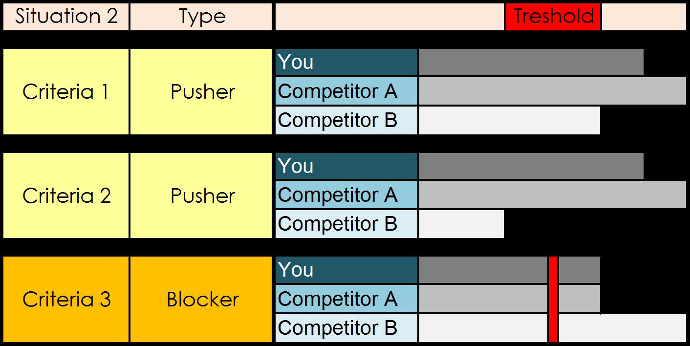 Pusher Blocker 2