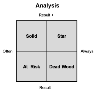 People Analysis