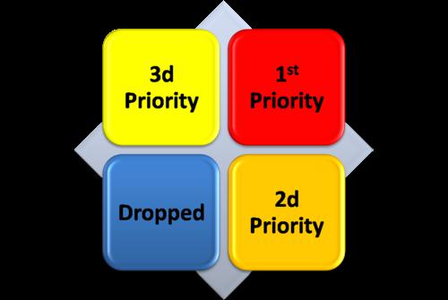 Priorities_matrix_2_2